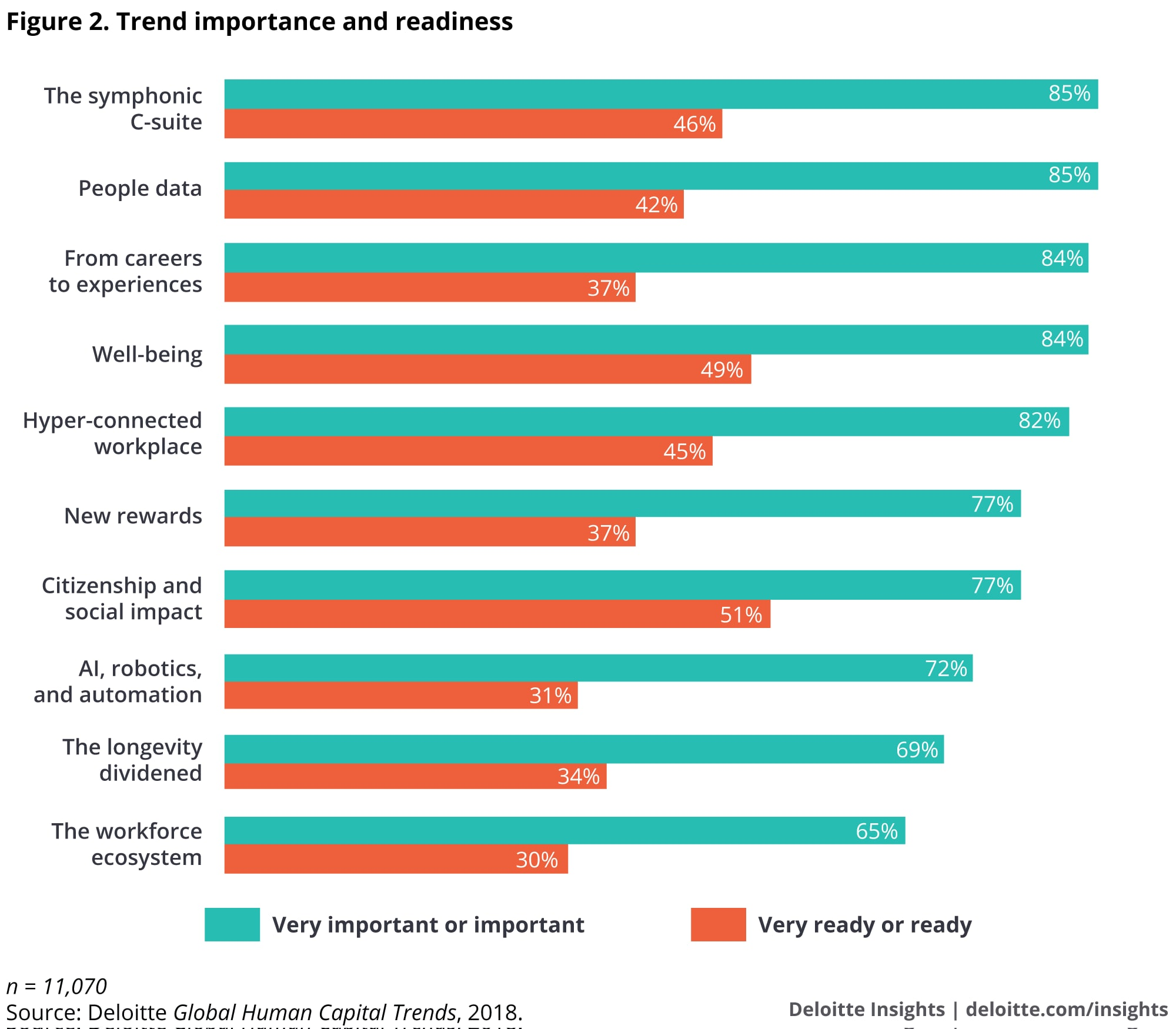Trend importance and readiness