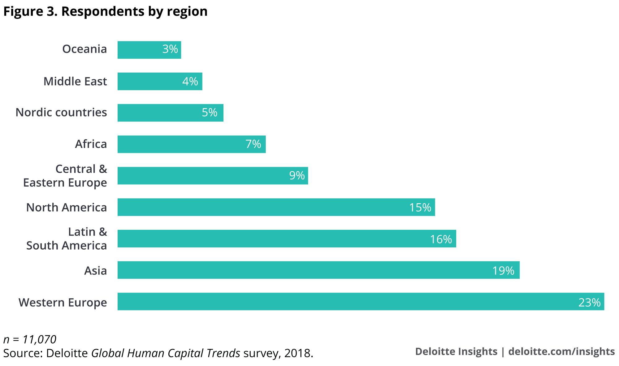 Respondents by region