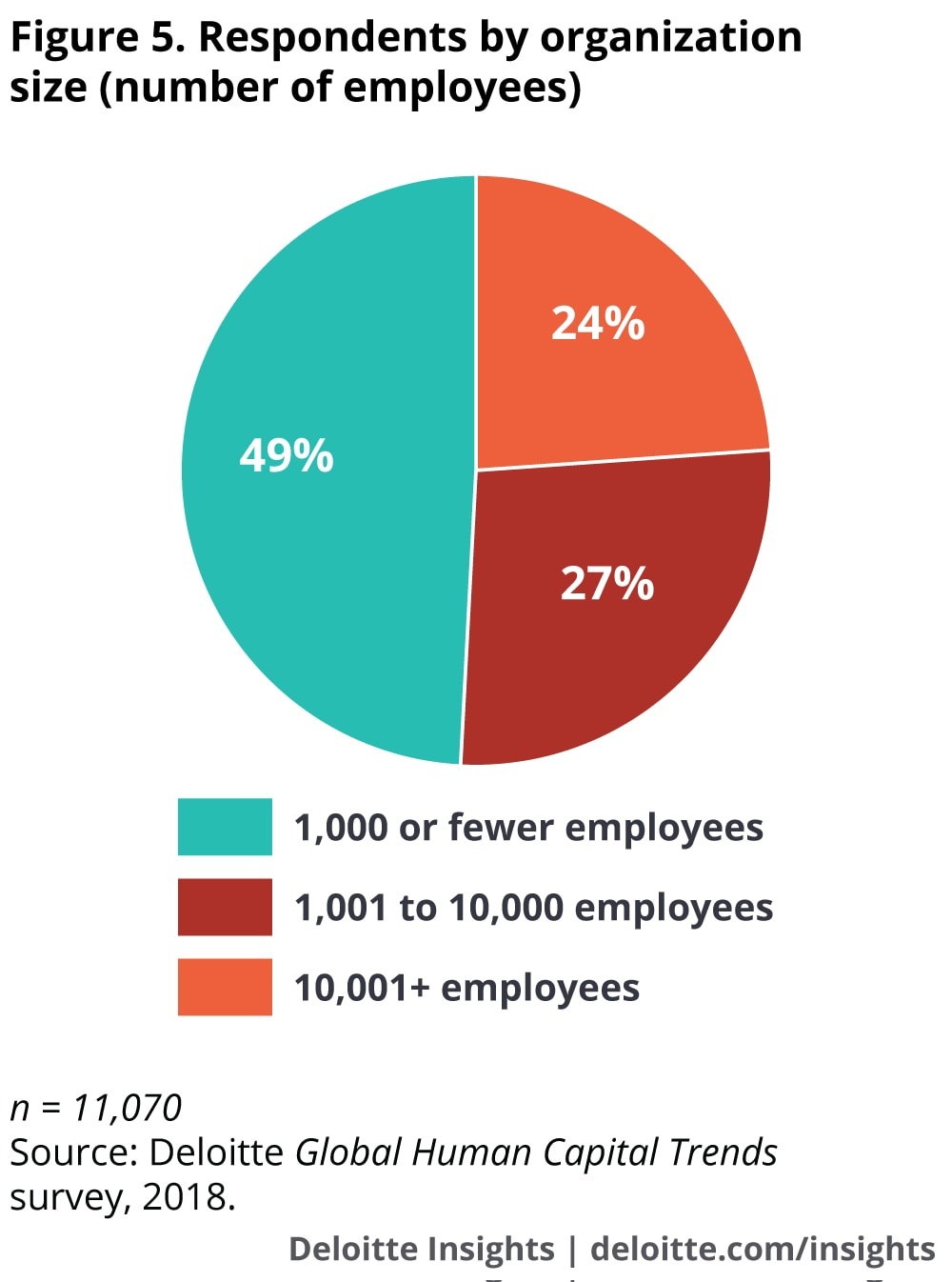 Respondents by organization size (number of employees)