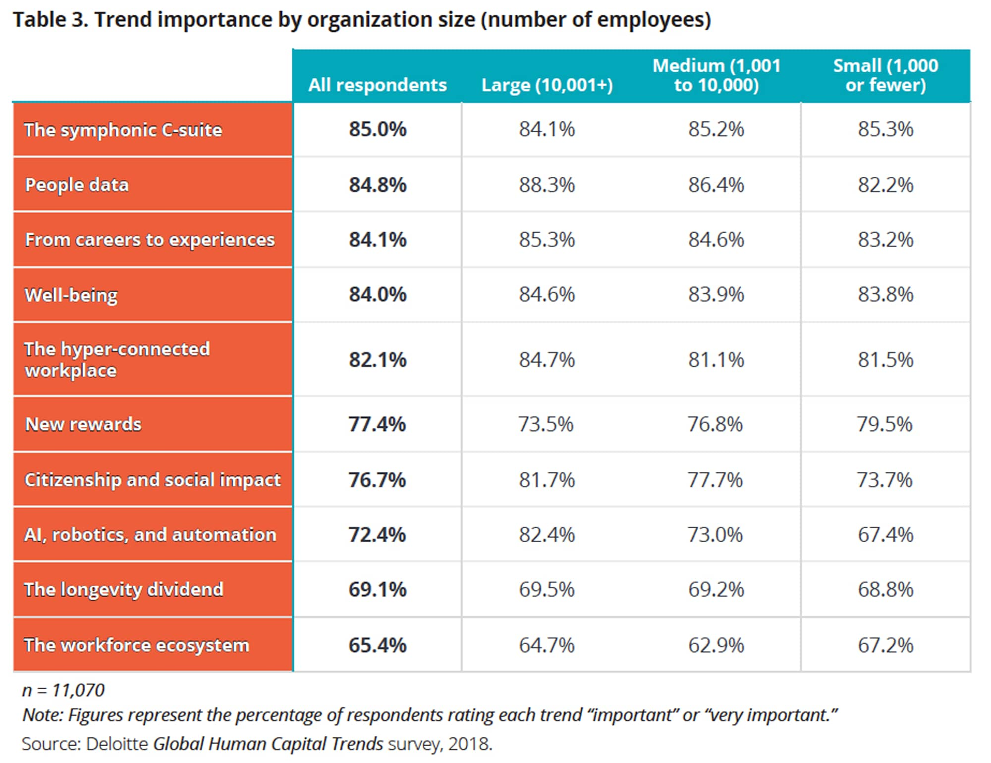 Trend importance by organization size (number of employees)