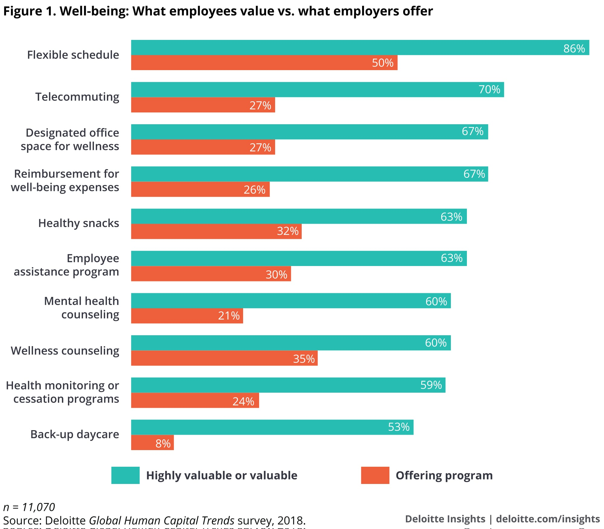 Well-being: What employees value vs. what employers offer