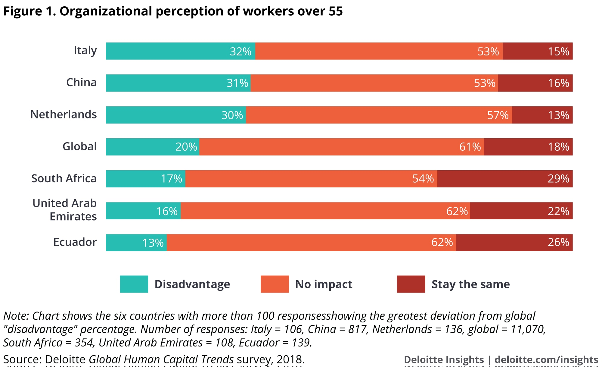 Organizational perception of workers over 55