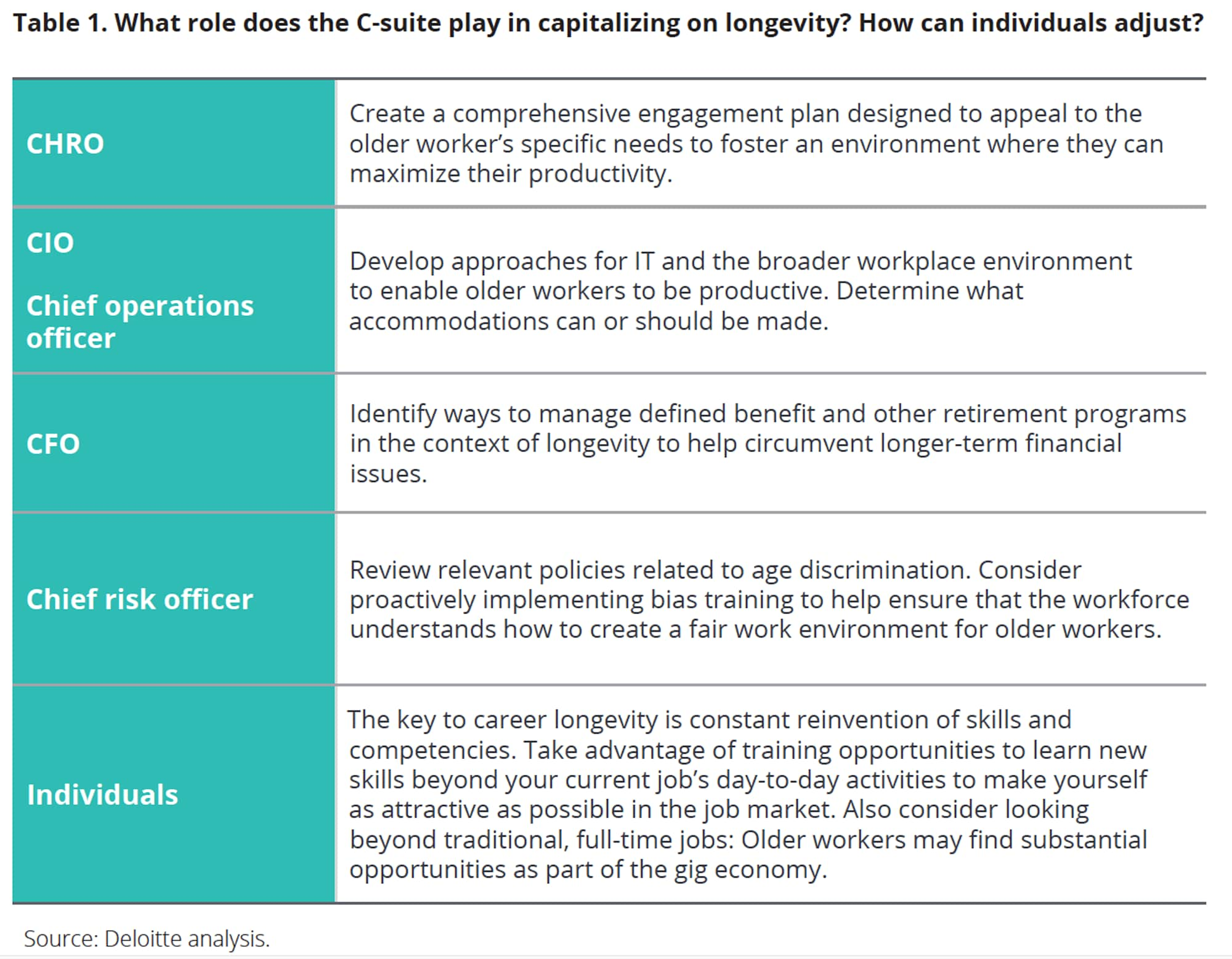 What role does the C-suite play in capitalizing on longevity? How can individuals adjust?