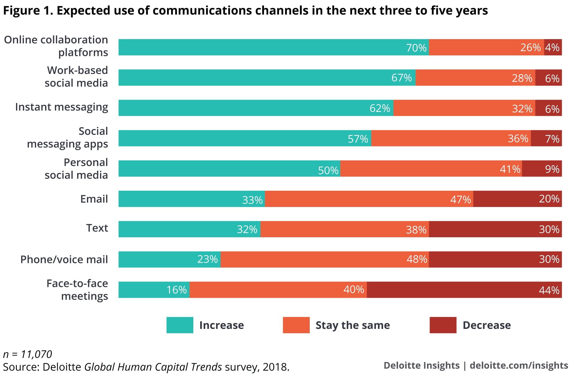 Expected use of communications channels in the next three to five years