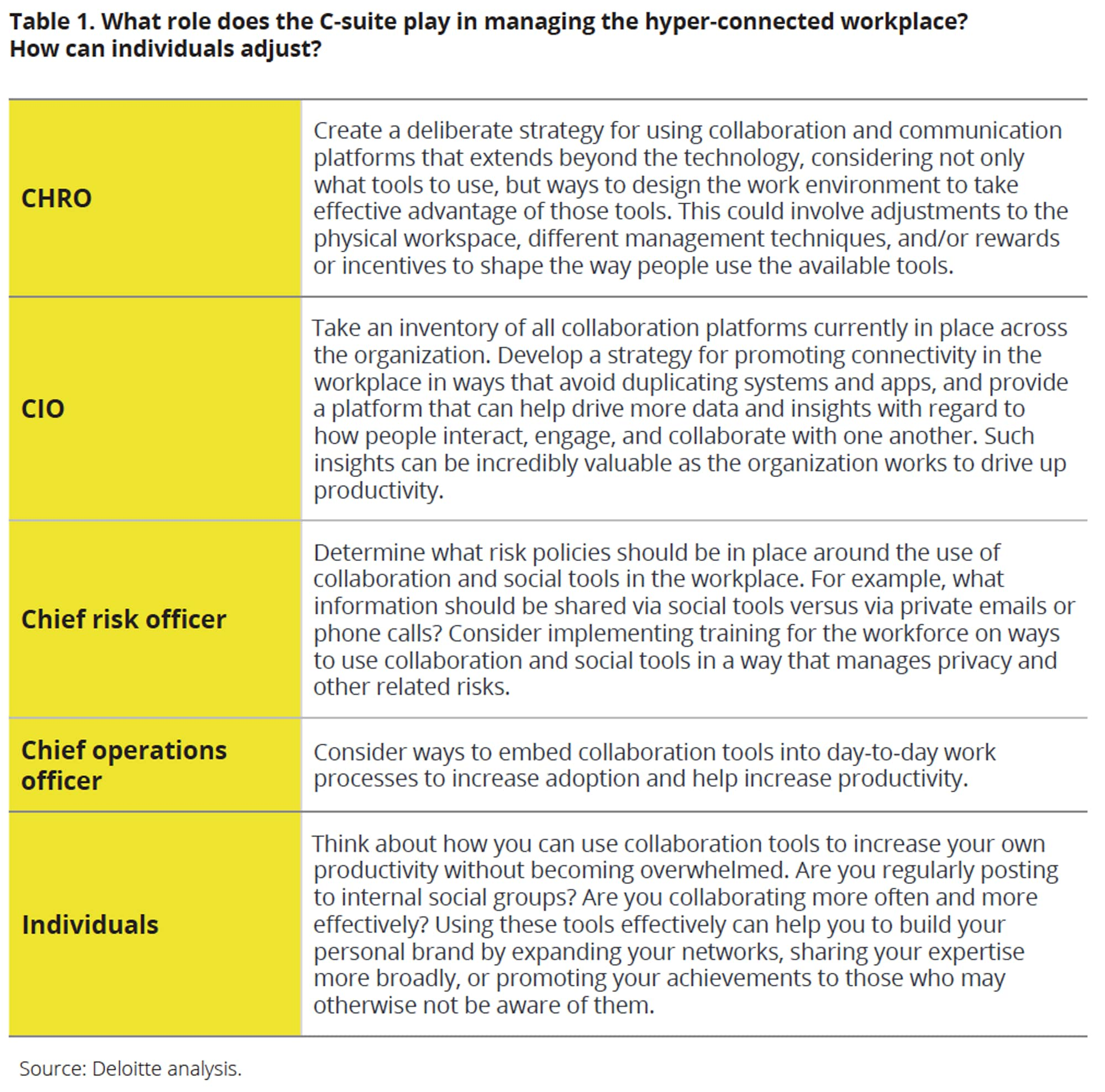 What role does the C-suite play in managing the hyper-connected workplace? How can individuals adjust?