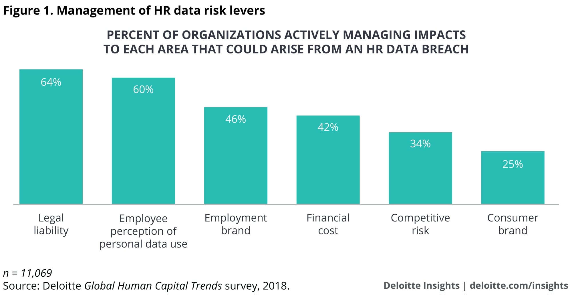 Management of HR data risk levers