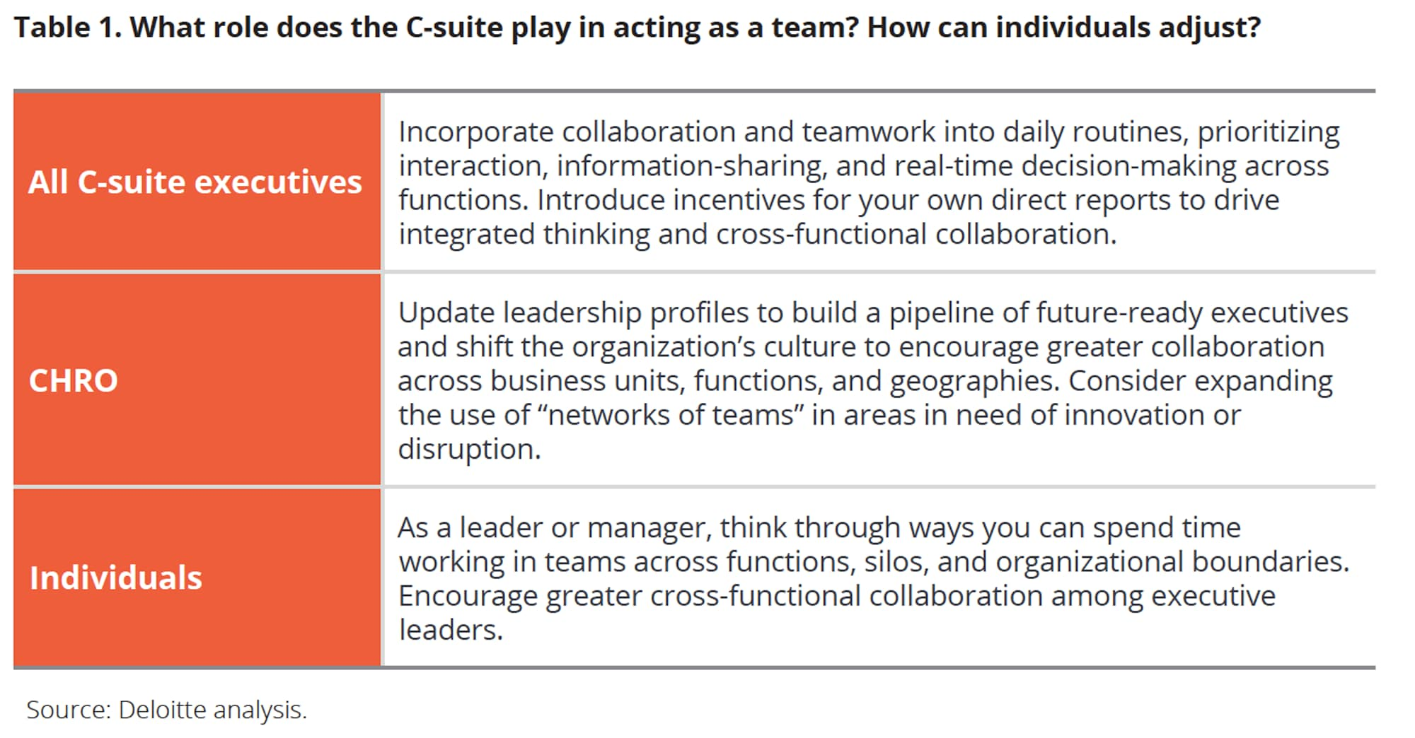 What role does the C-suite play in acting as a team? How can individuals adjust?