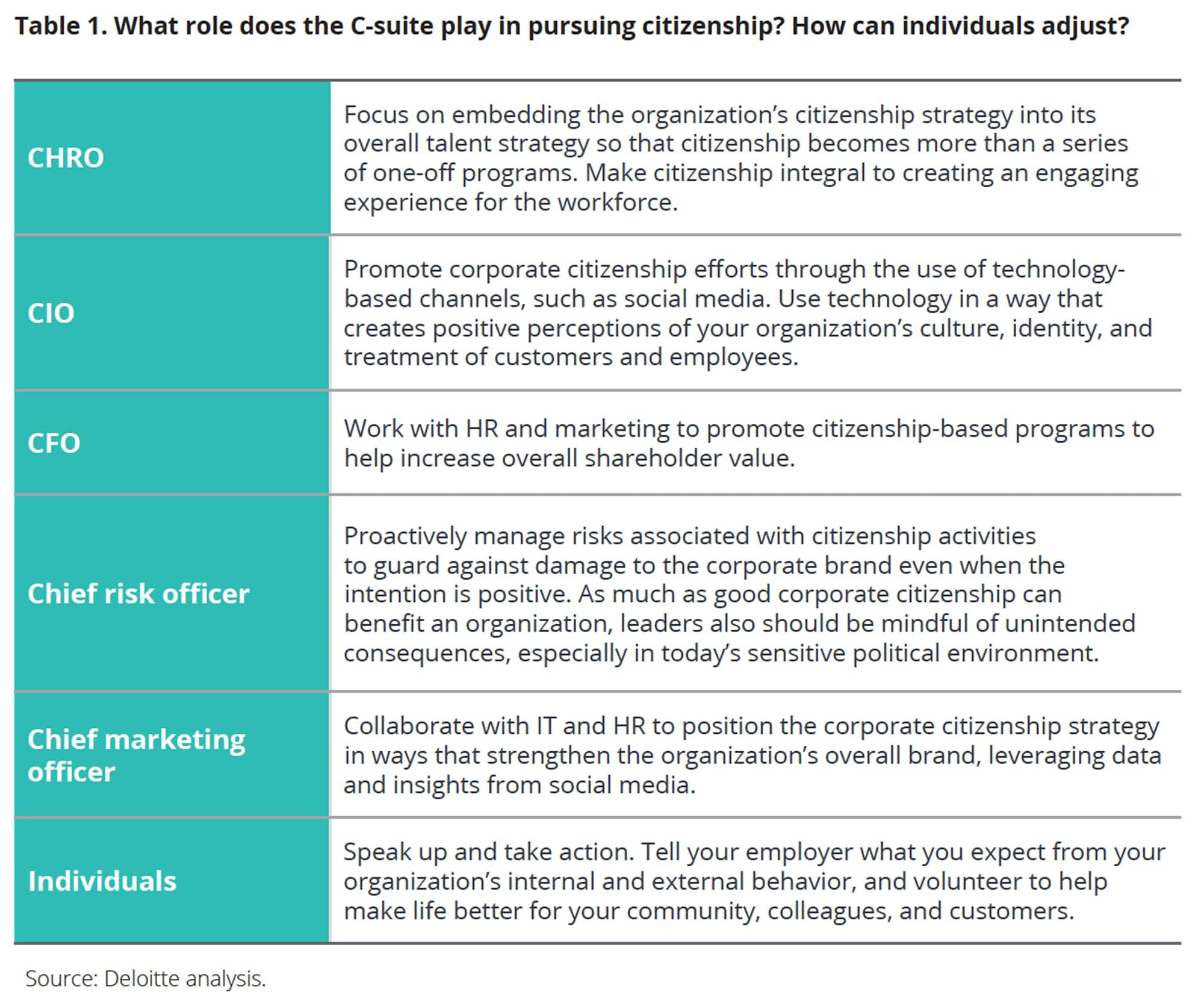 What role does the C-suite play in pursuing citizenship? How can individuals adjust?