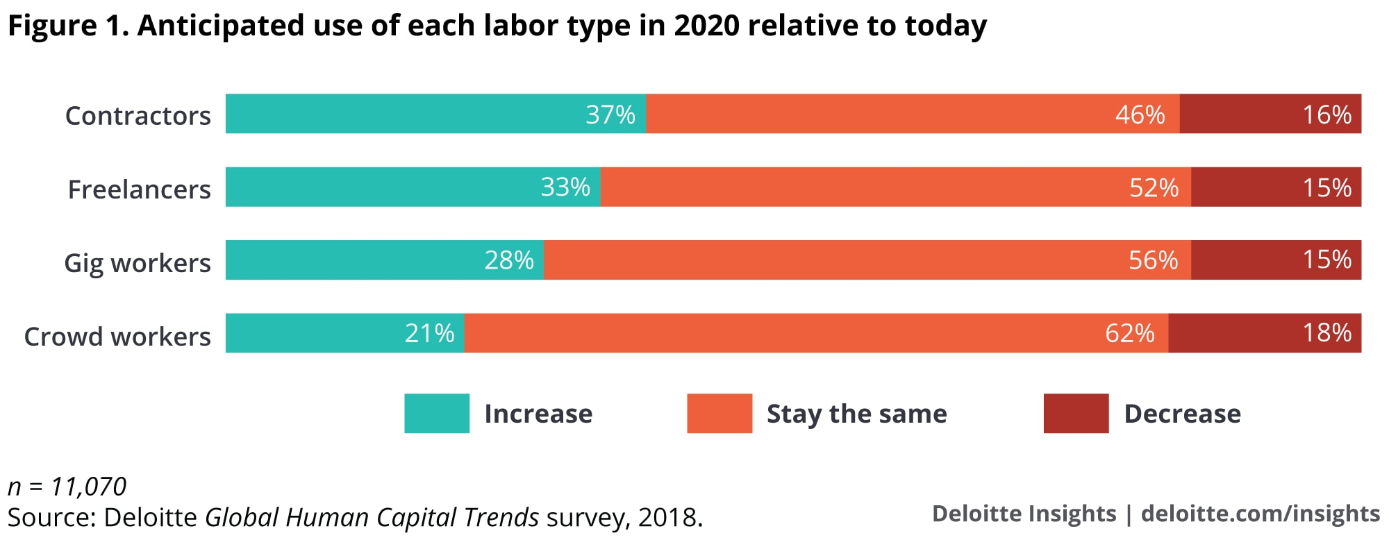Anticipated use of each labor type in 2020 relative to today