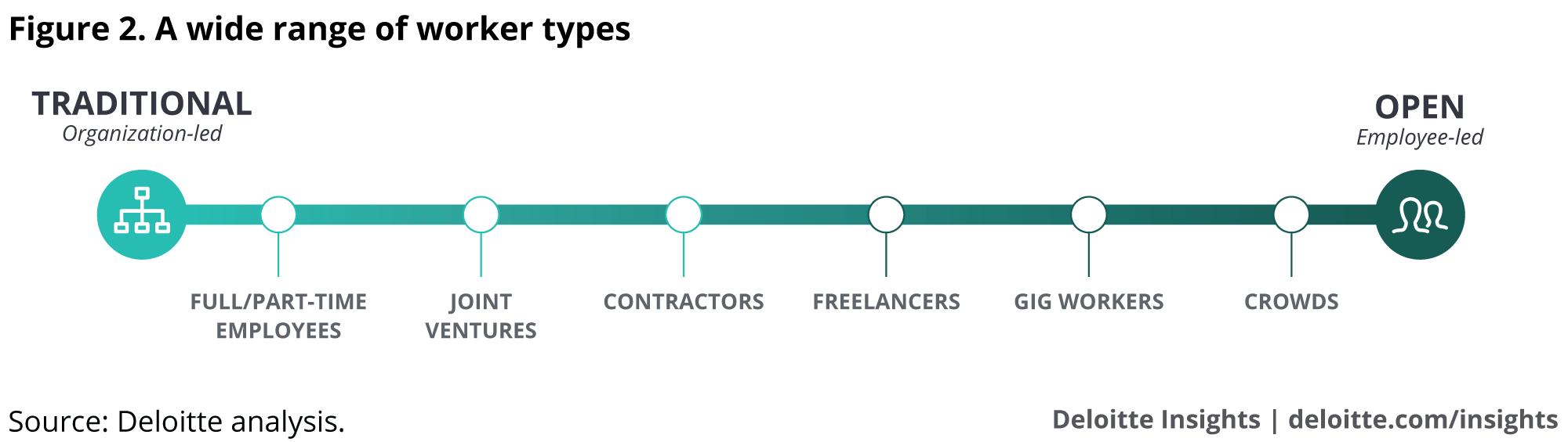 A wide range of worker types