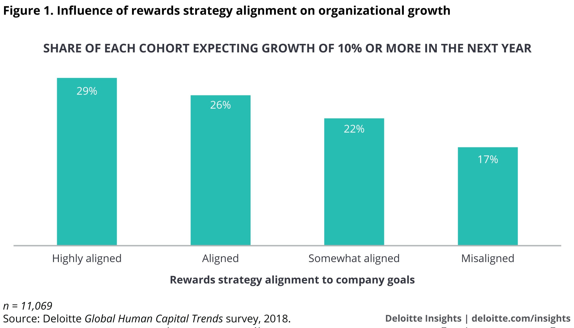 Influence of rewards strategy alignment on organizational growth