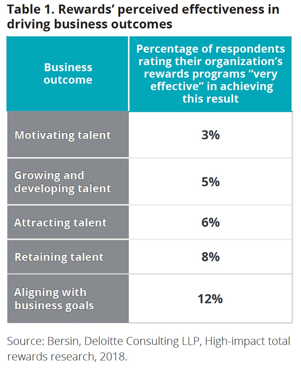 Rewards' perceived effectiveness in driving business outcomes