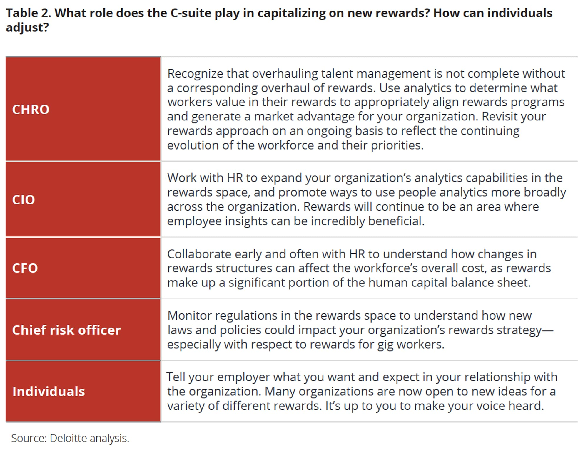 What role does the C-suite play in capitalizing on new rewards? How can individuals adjust?