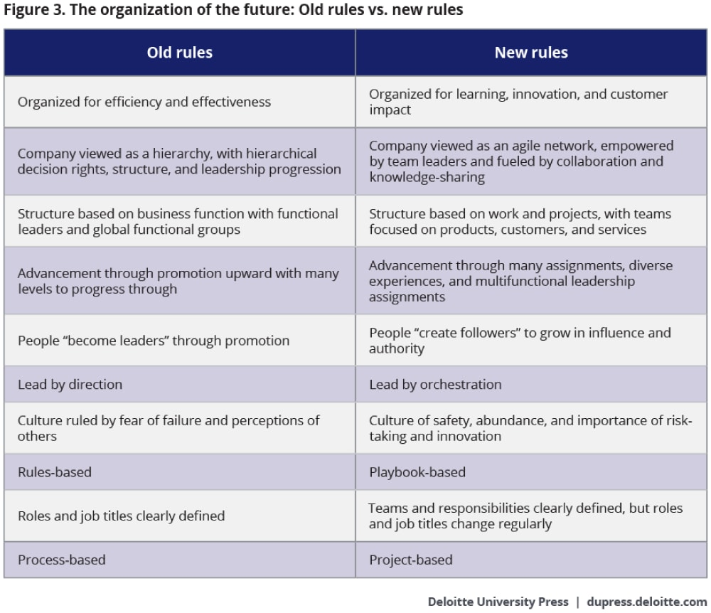 The organization of the future: Old rules vs. new rules