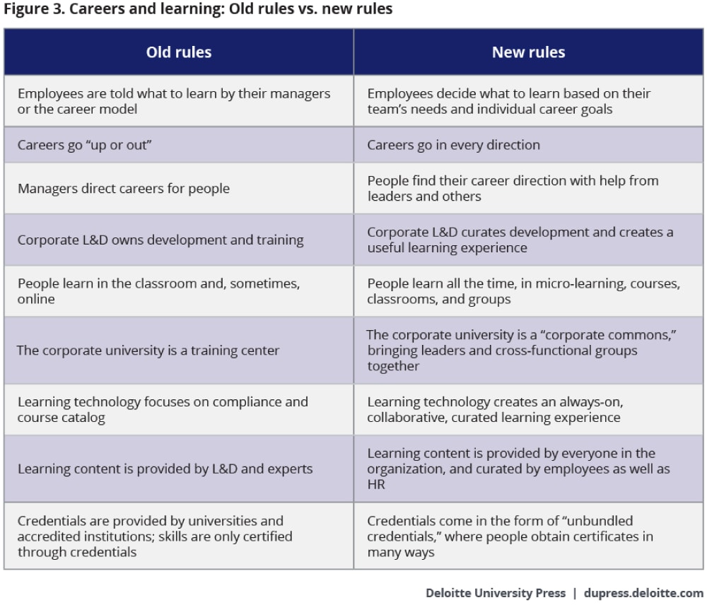 careers and learning old rules versus new rules