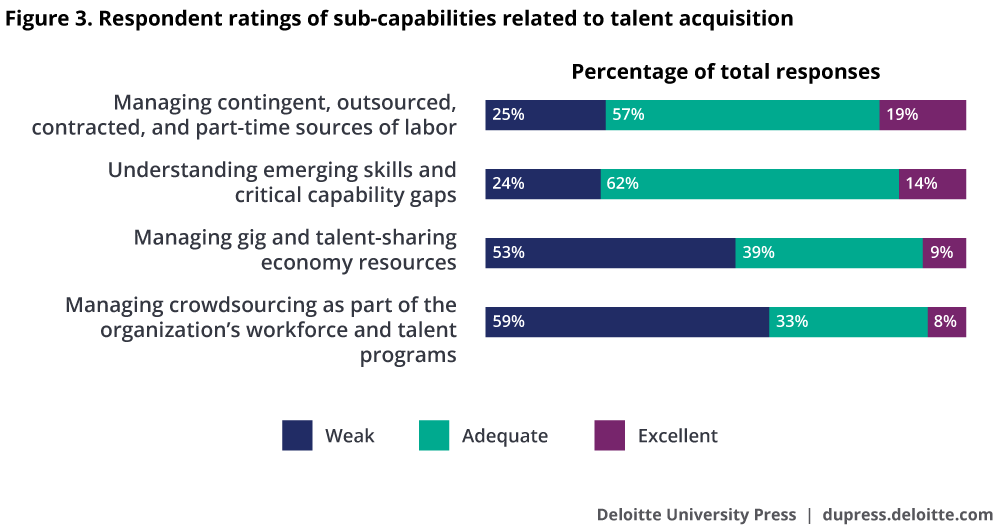 Respondent ratings of sub-capabilities related to talent acquisition