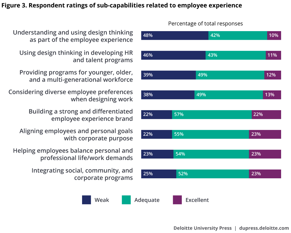 Respondent ratings of sub-capabilities related to employee experience