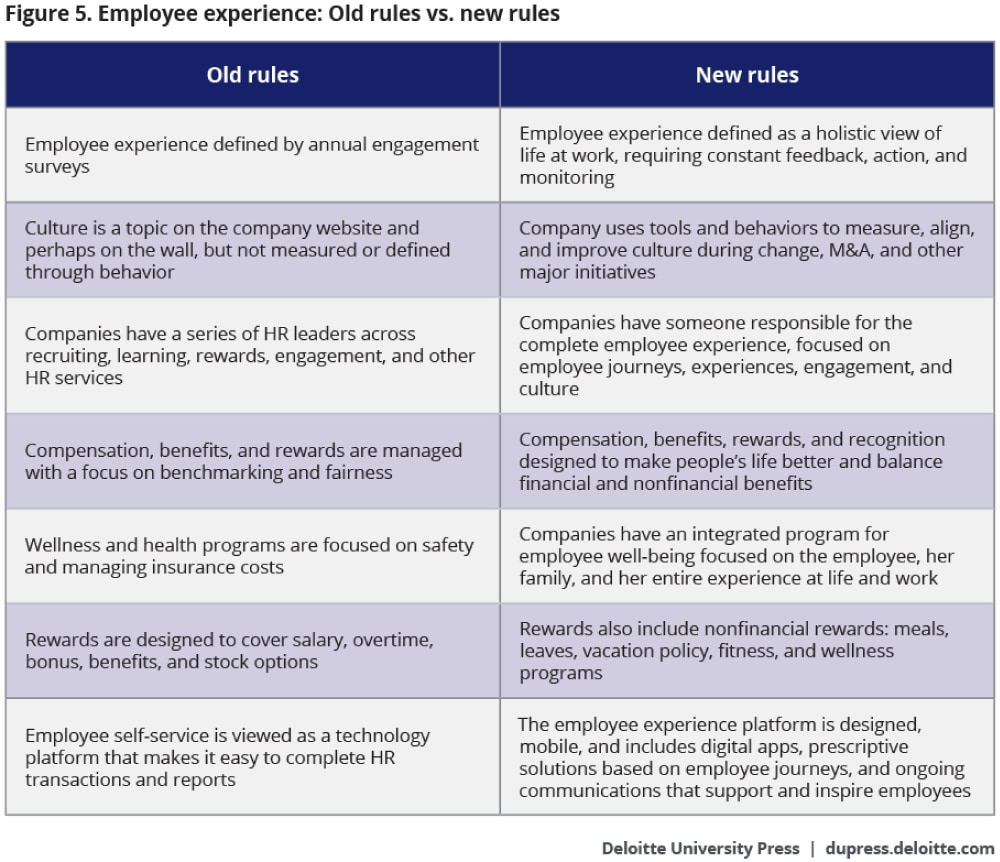 Employee experience: Old rules vs. new rules