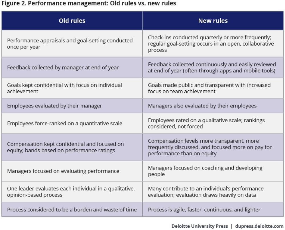 Redesigning Performance Management Deloitte Insights