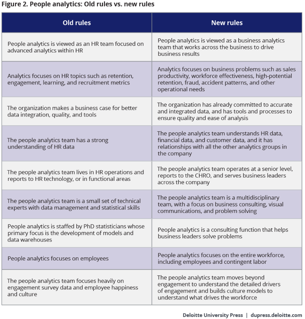 Figure 2. People analytics: Old rules vs. new rules