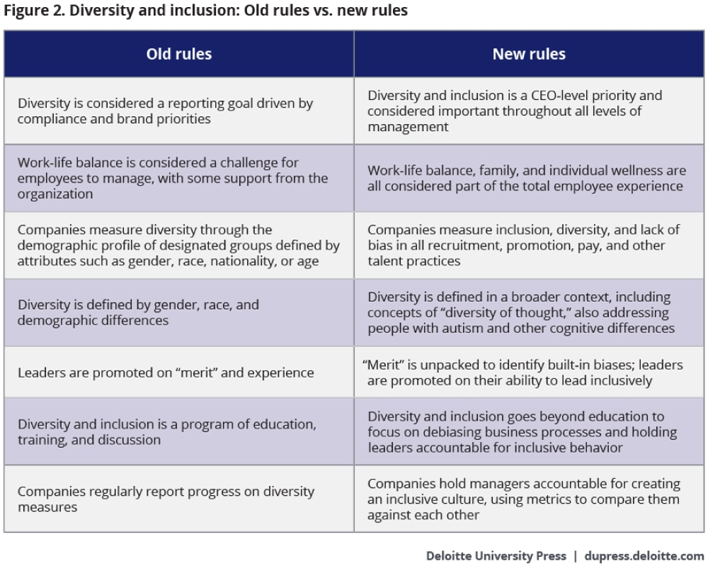 Figure 2. Diversity and inclusion: Old rules vs. new rules
