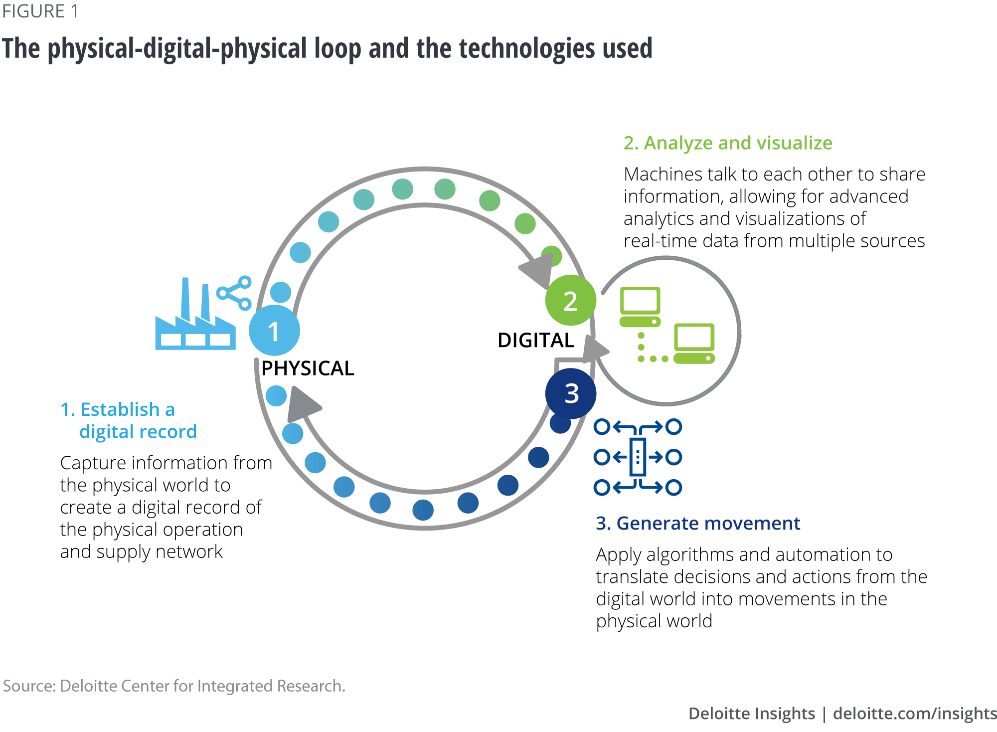 The physical-digital-physical loop and the technologies used