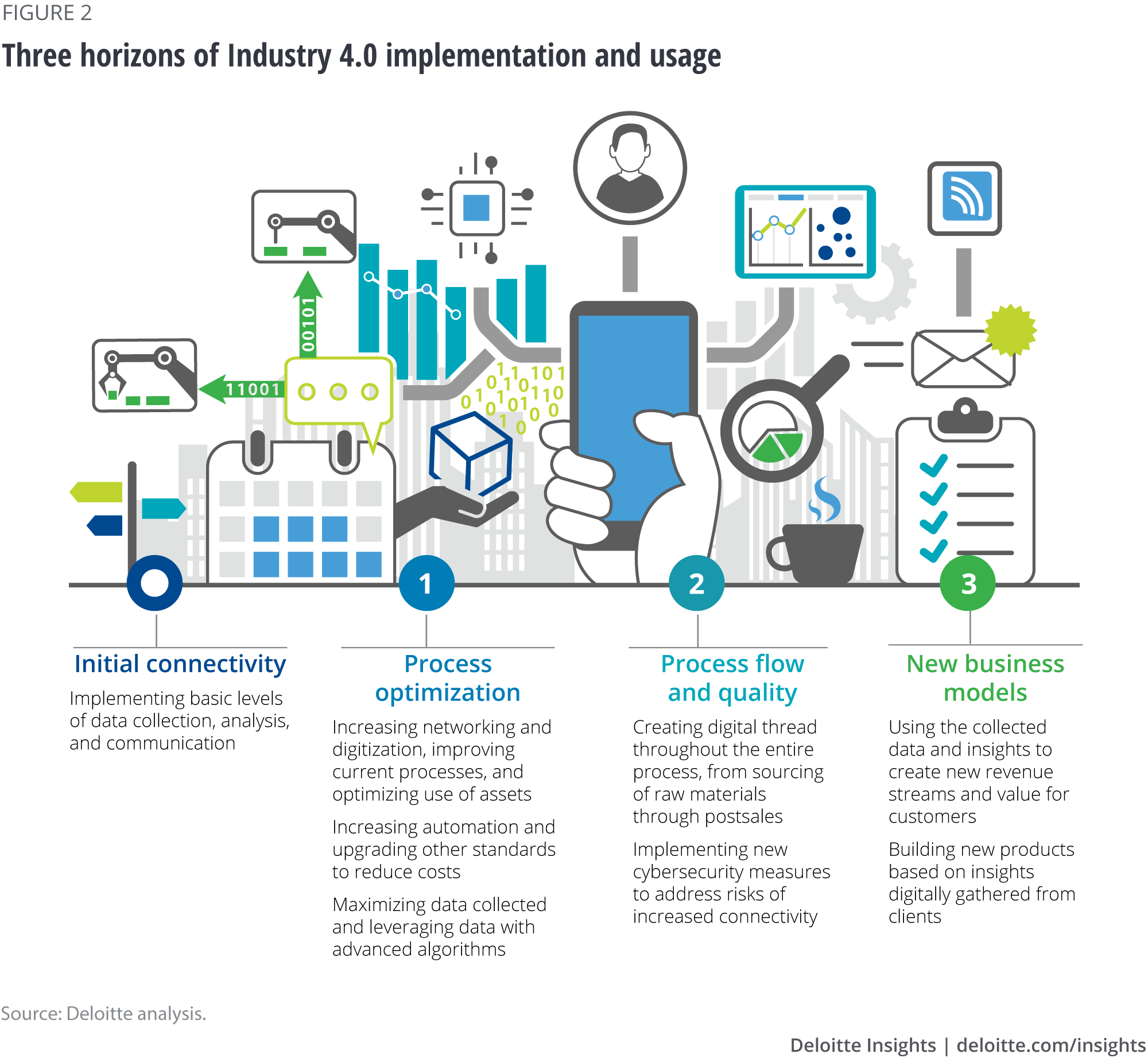 Building Industry 4 0 capabilities through collaborations with