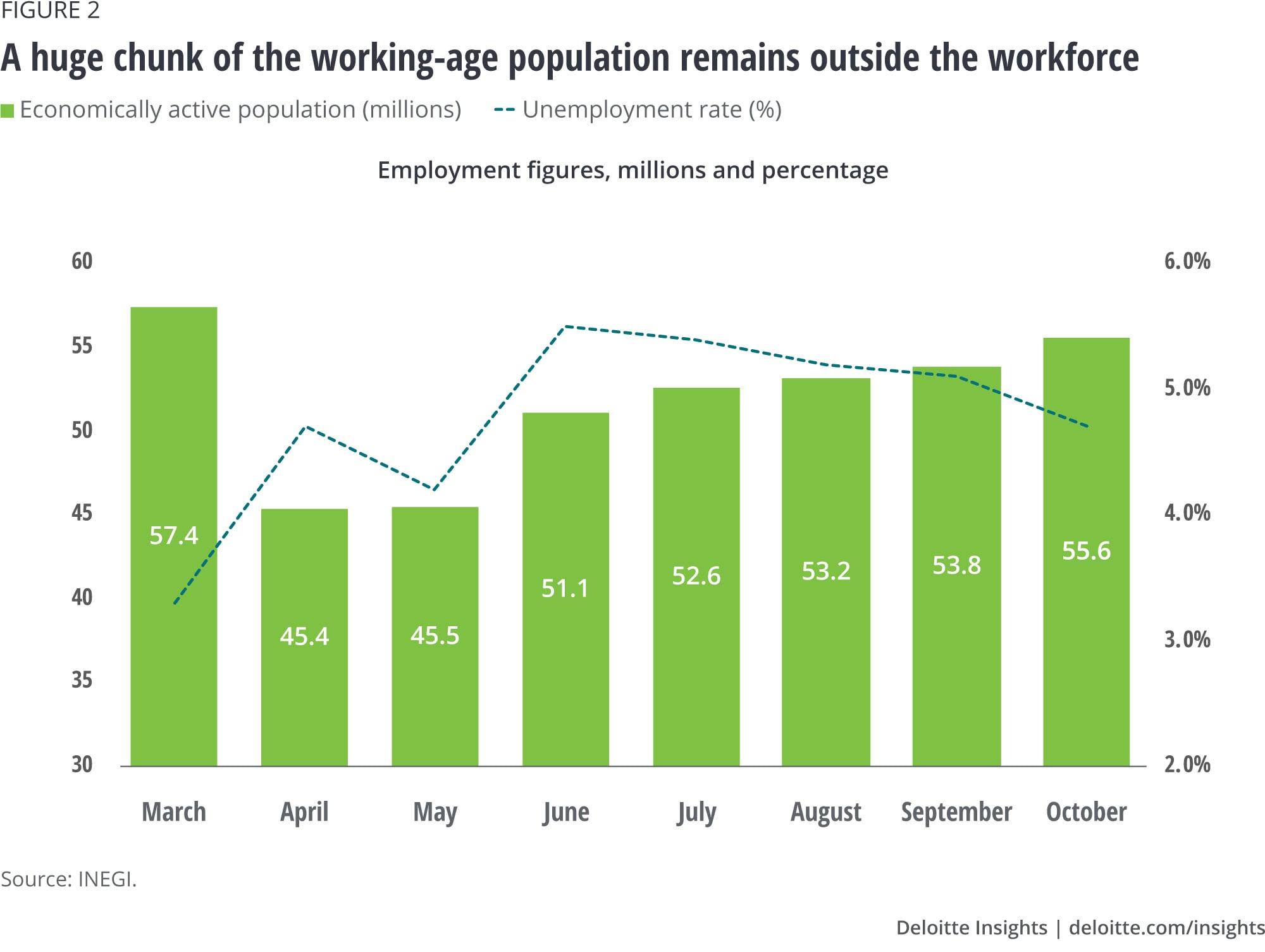 Ein großer Teil der Bevölkerung im erwerbsfähigen Alter bleibt außerhalb des Arbeitsmarktes