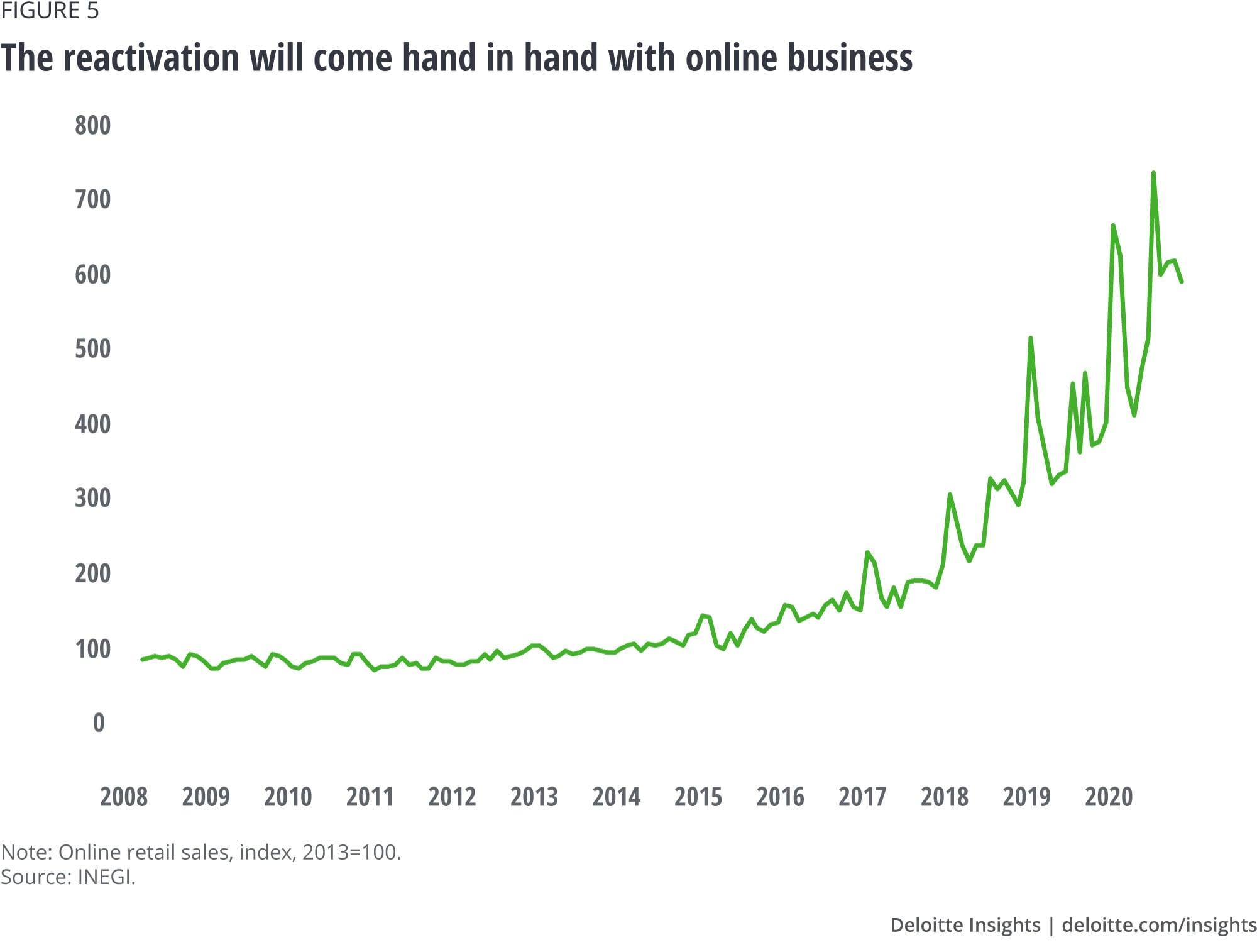 Die Reaktivierung geht Hand in Hand mit dem Online-Geschäft