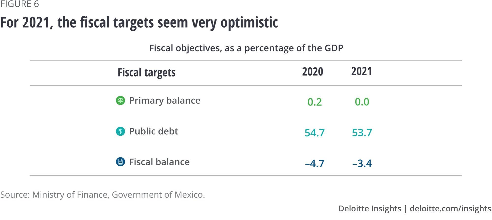 Für 2021 scheinen die fiskalischen Ziele sehr optimistisch
