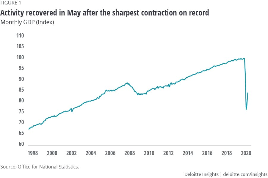 Activity recovered in May after the sharpest contraction on record