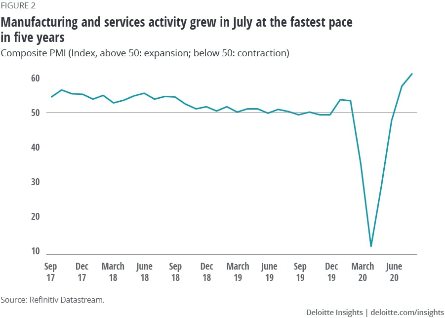 Manufacturing and services activity grew in July at the fastest pace in five years