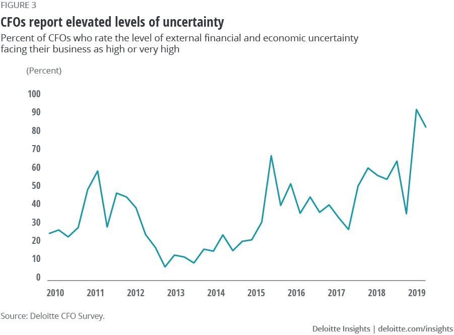 CFOs report elevated levels of uncertainty
