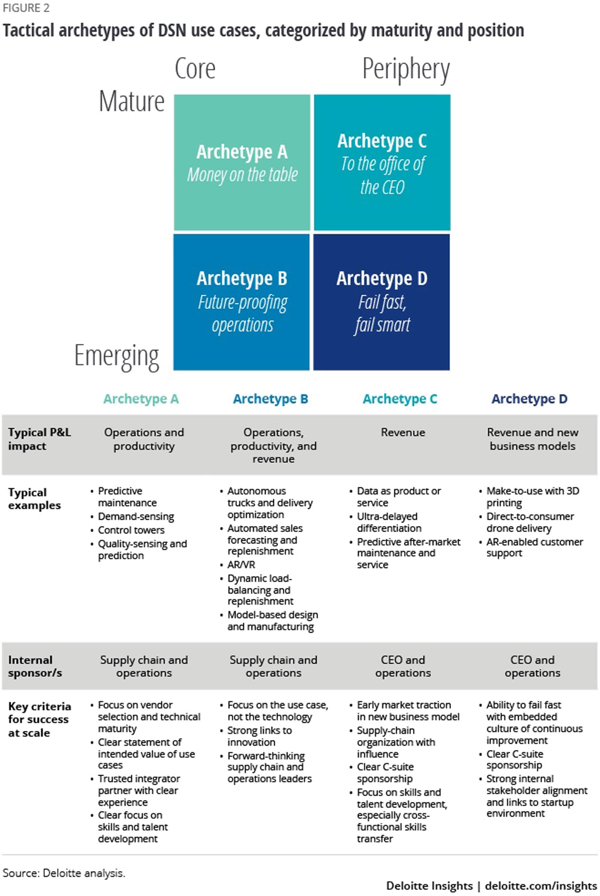 Tactical archetypes of DSN use cases, categorized by maturity and position