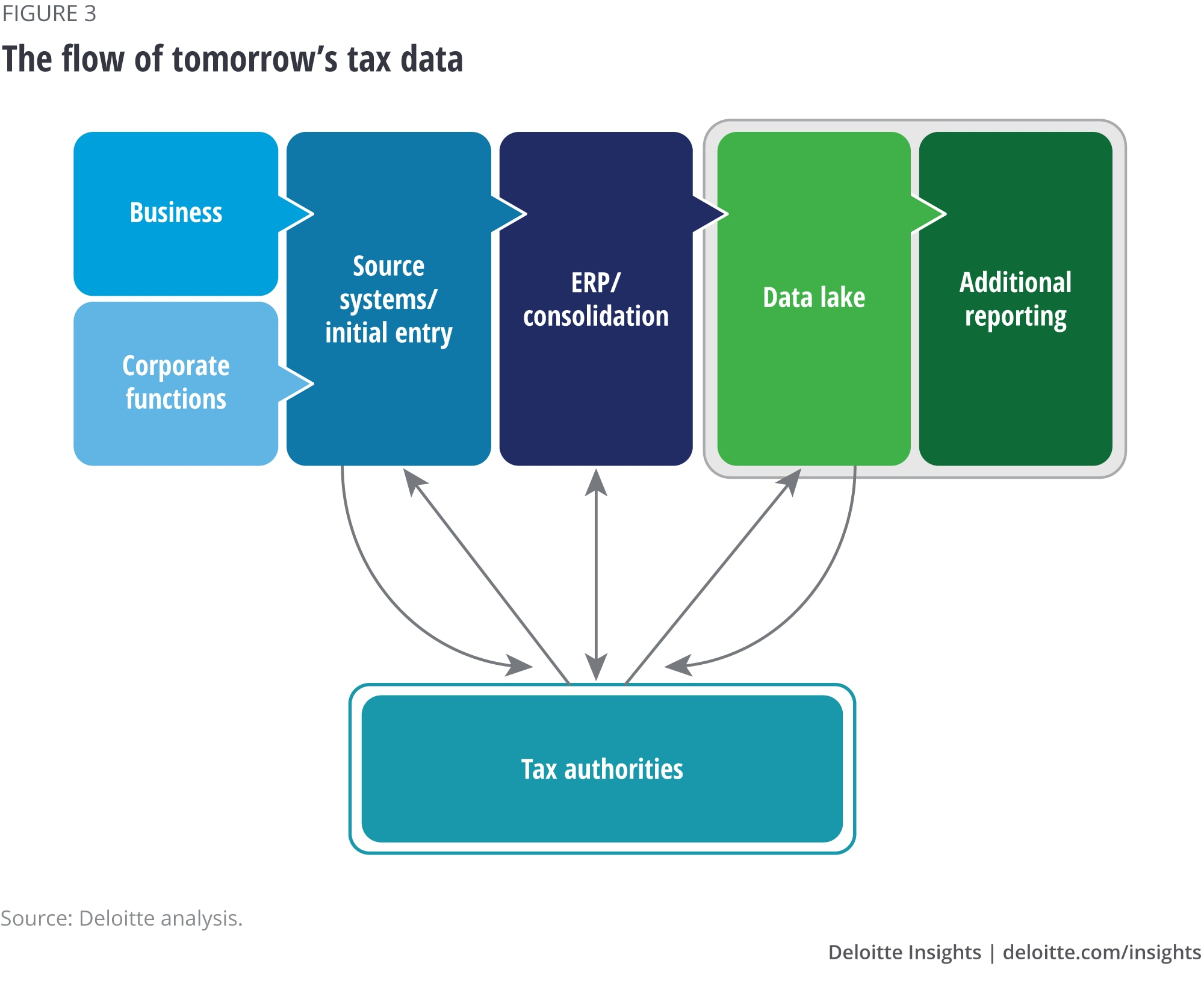 The flow of tomorrow's tax data