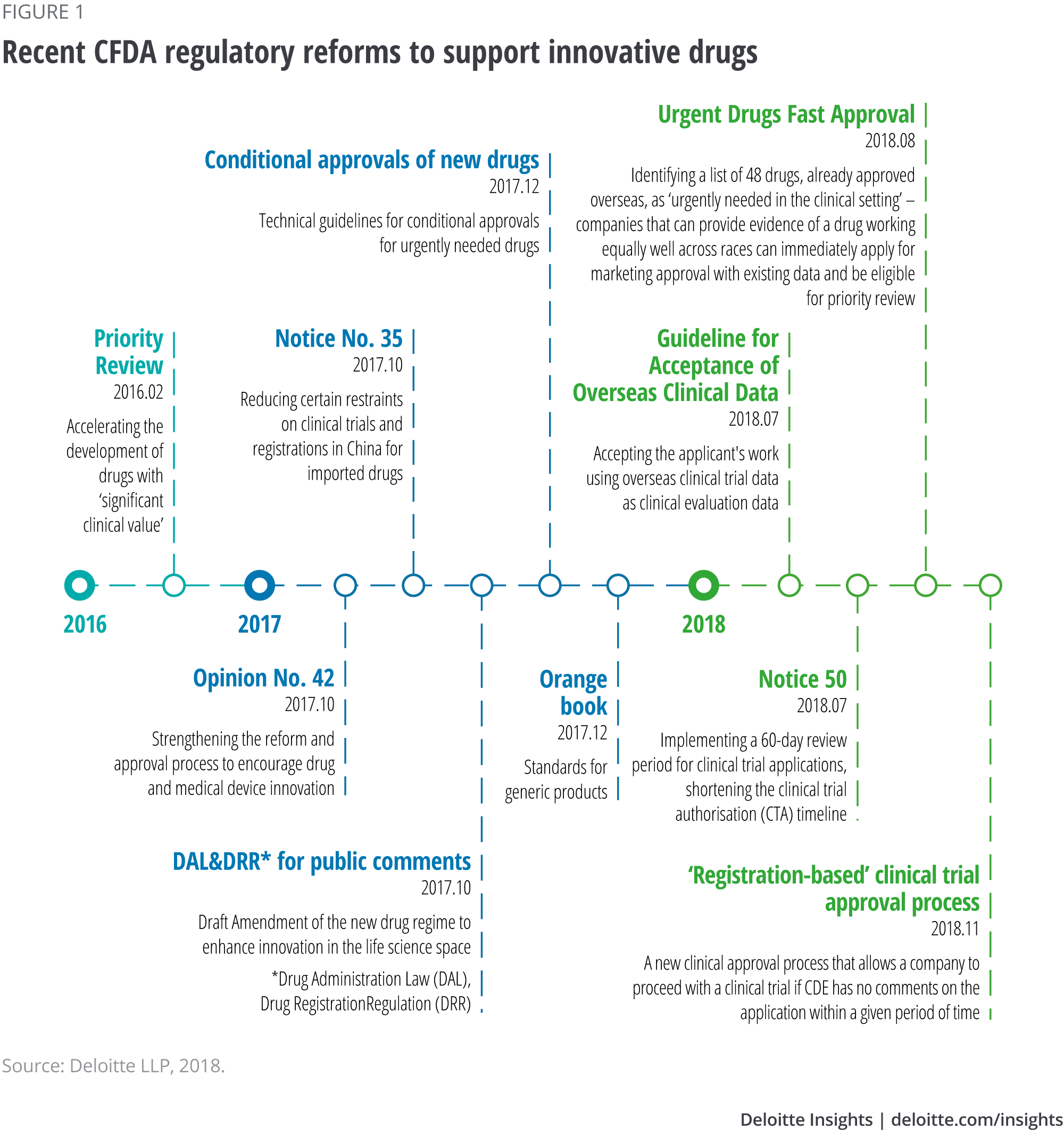 Regulatory changes in China's biopharma market | Deloitte Insights