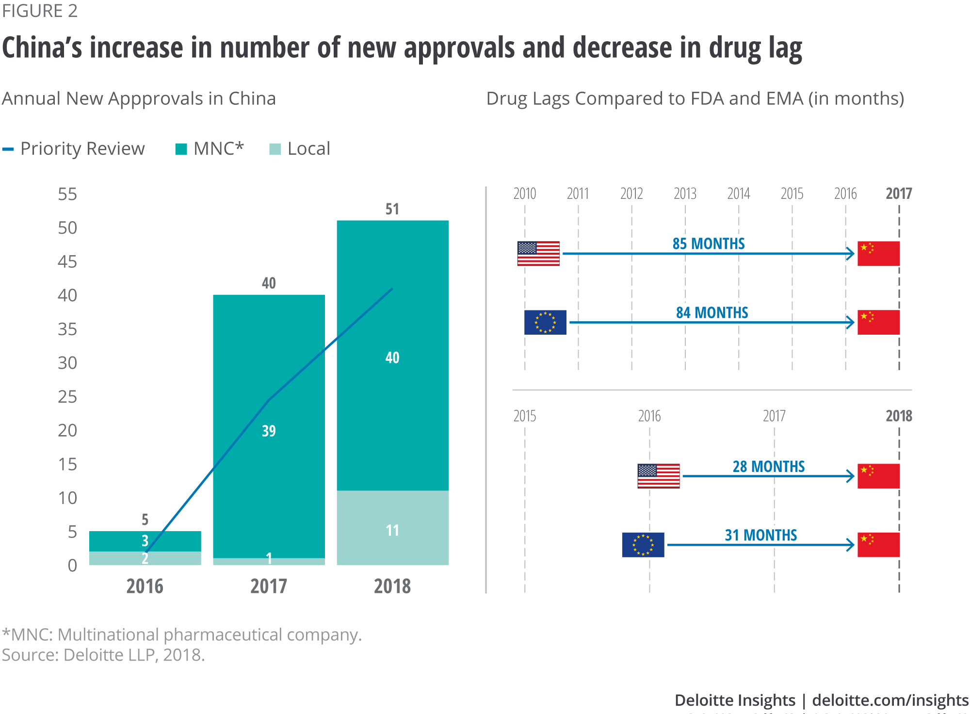 Regulatory changes in China's biopharma market | Deloitte