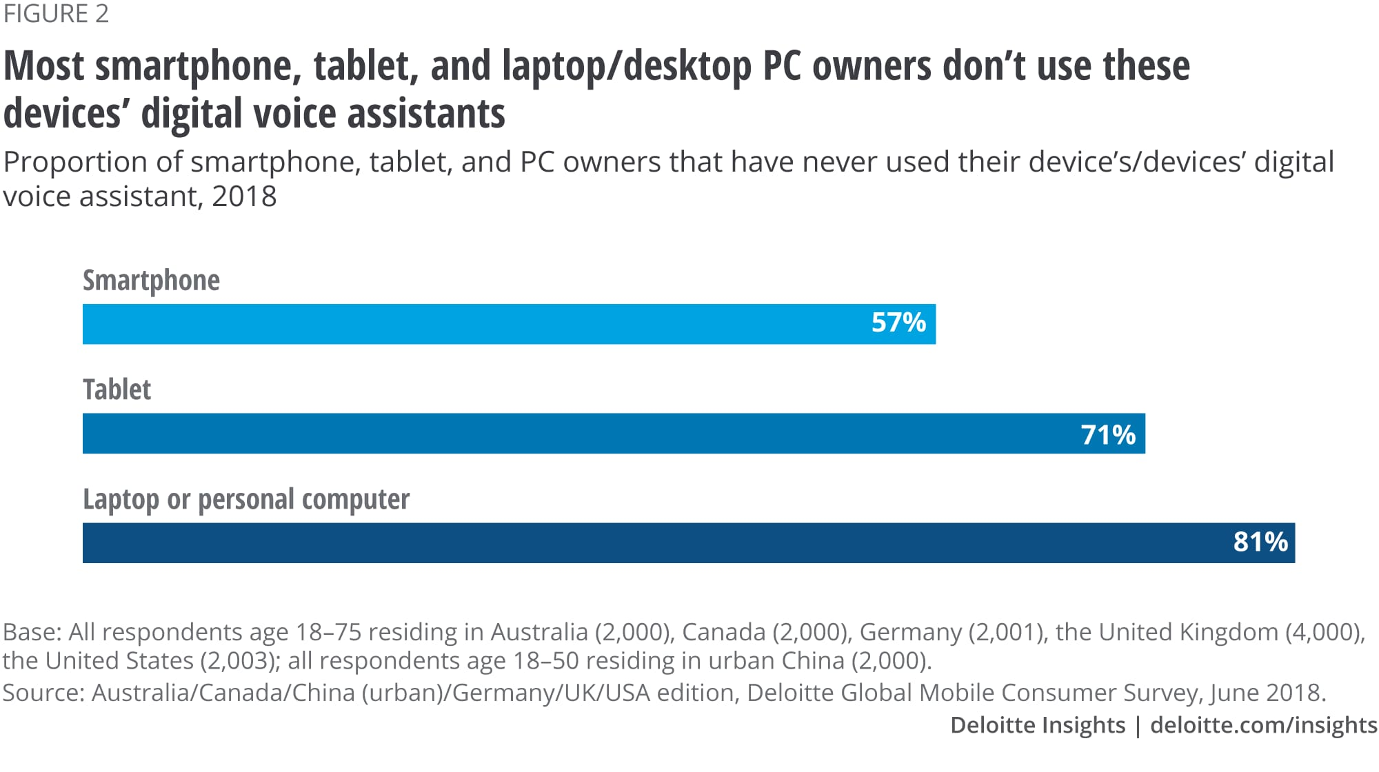 Most smartphone, tablet, and laptop/desktop PC owners don't use these devices' digital voice assistants