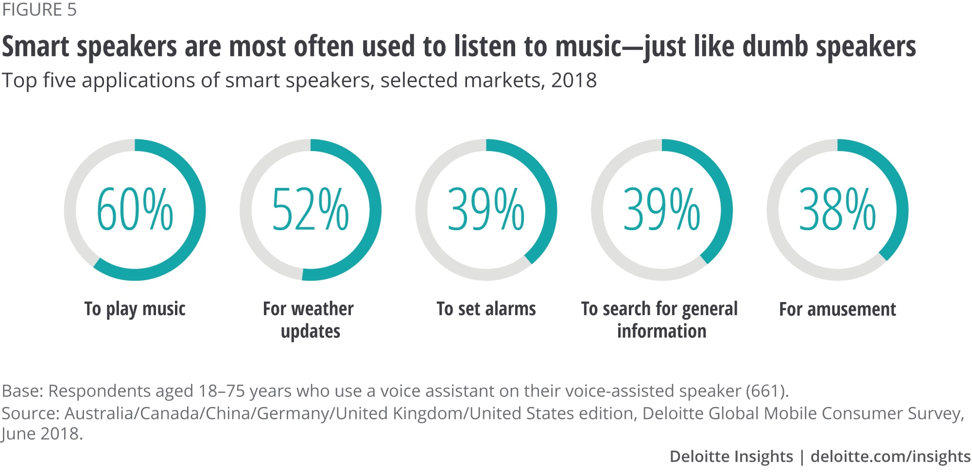 Smart speakers are most often used to listen to music—just like dumb speakers