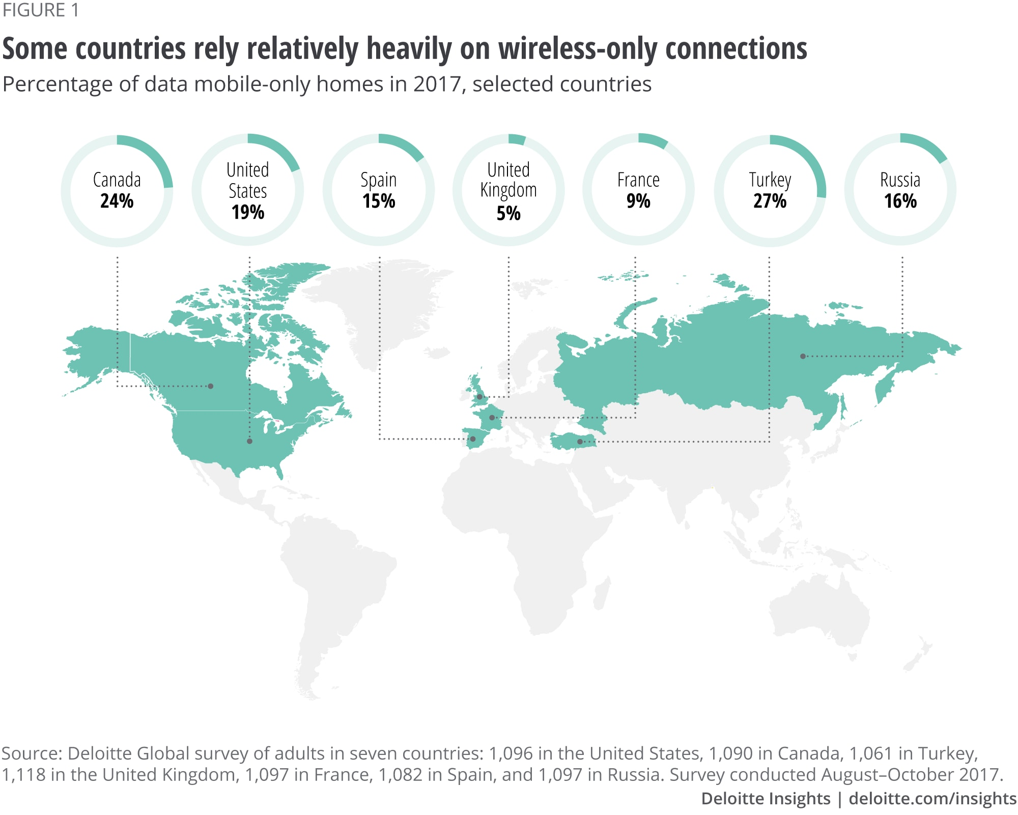 Some countries rely relatively heavily on wireless-only connections
