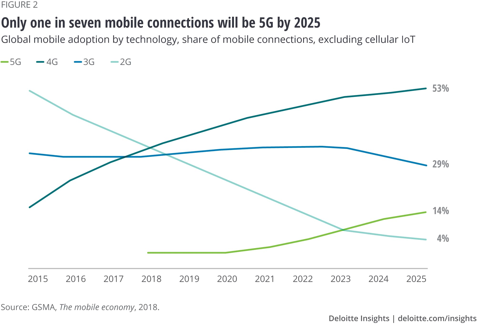 Only one in seven mobile connections will be 5G by 2025