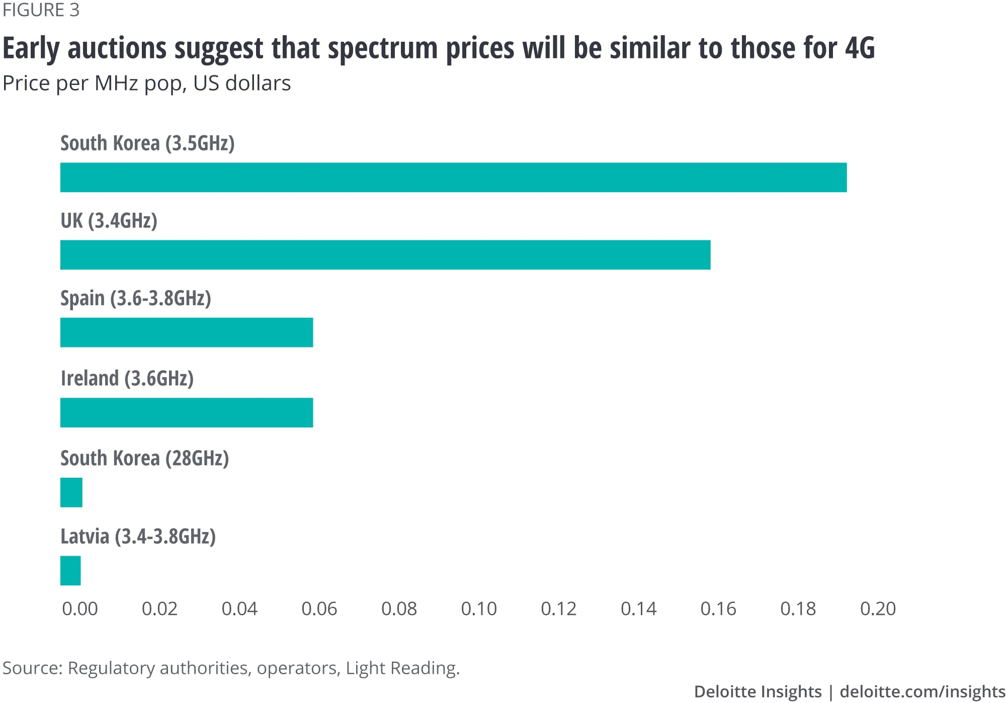 Early auctions suggest that spectrum prices will be similar to those for 4G