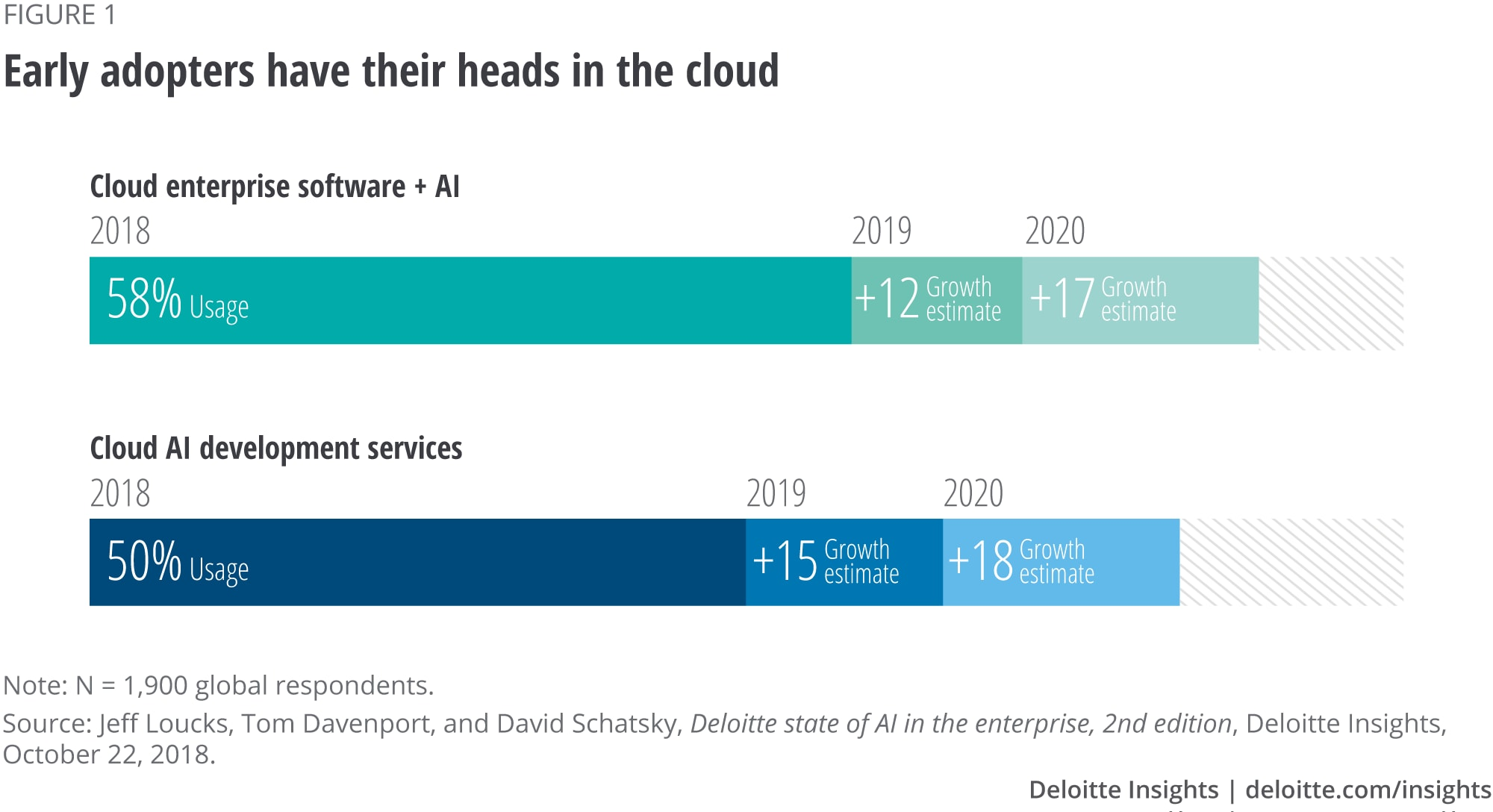 Early adopters have their heads in the cloud