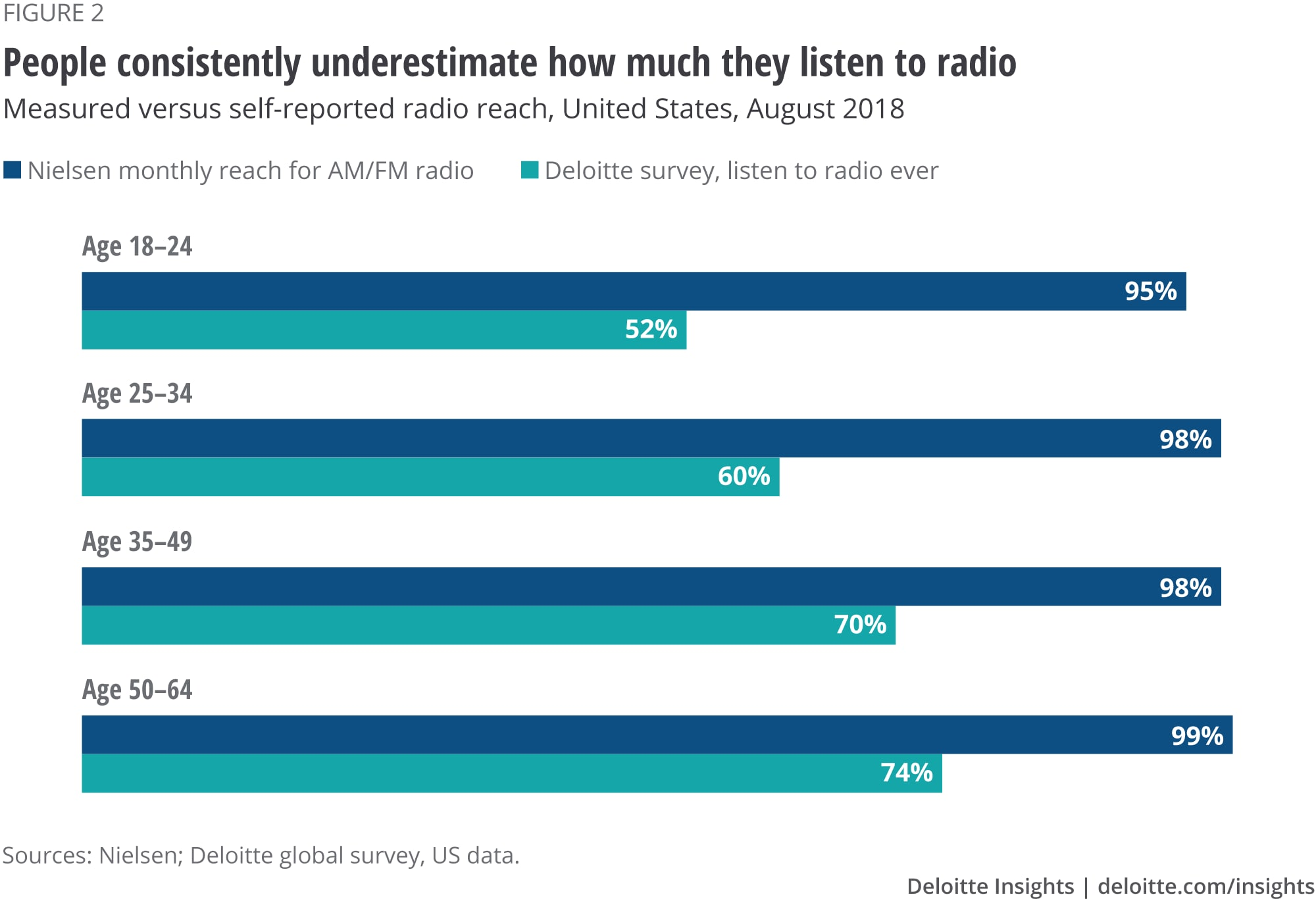 People consistently underestimate how much they listen to radio