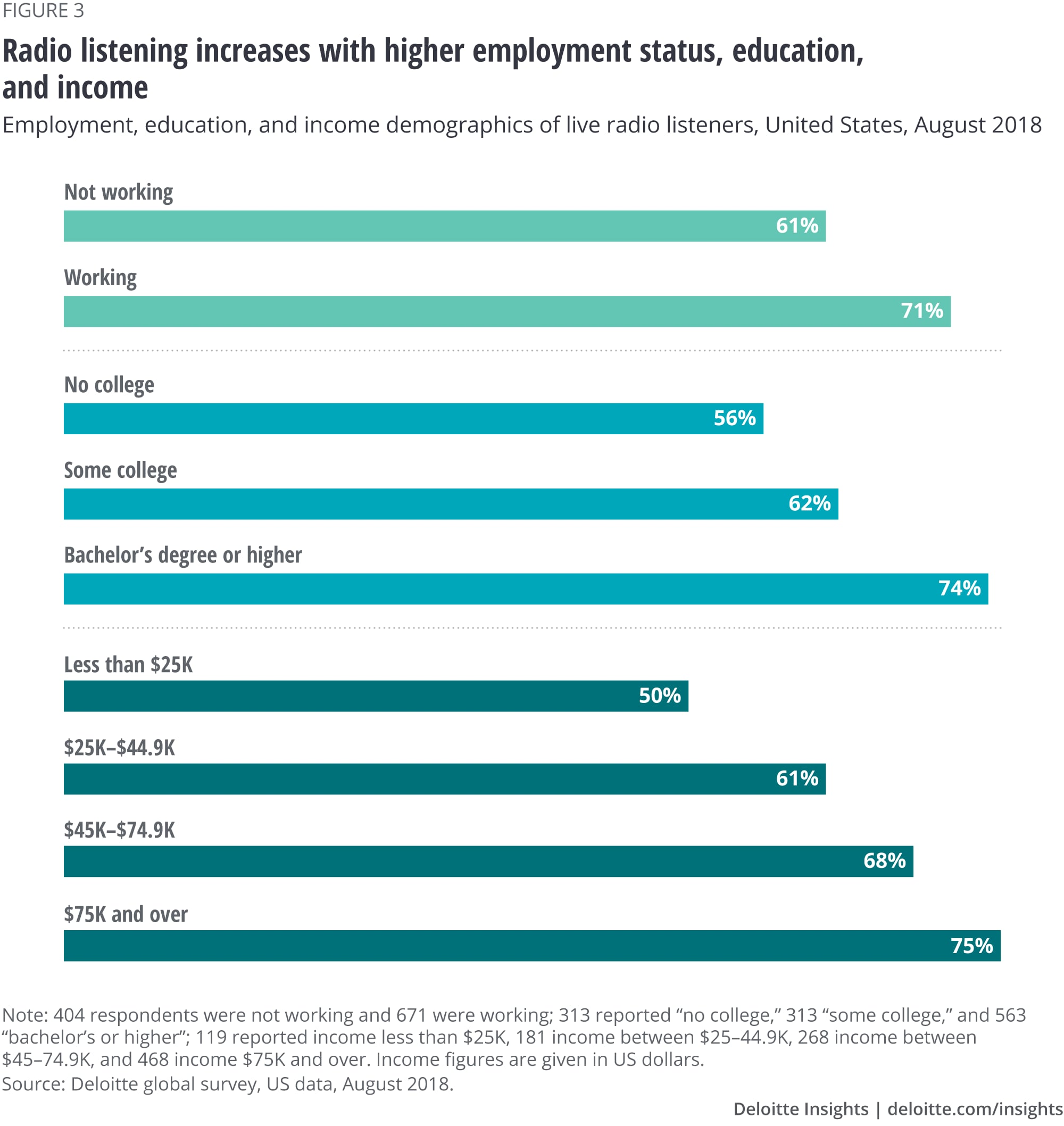Radio listening increases with higher employment status, education, and income