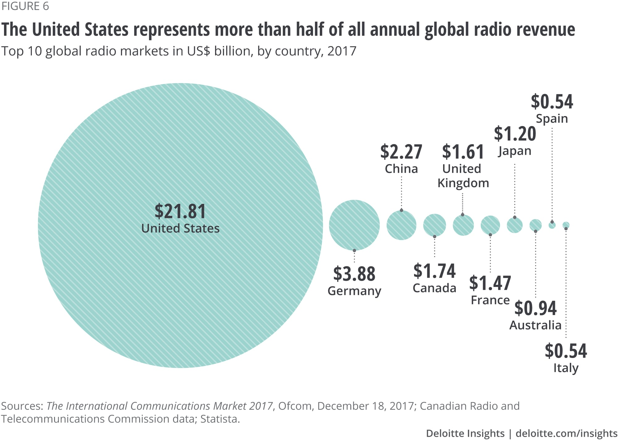 The United States represents more than half of all annual global radio revenue