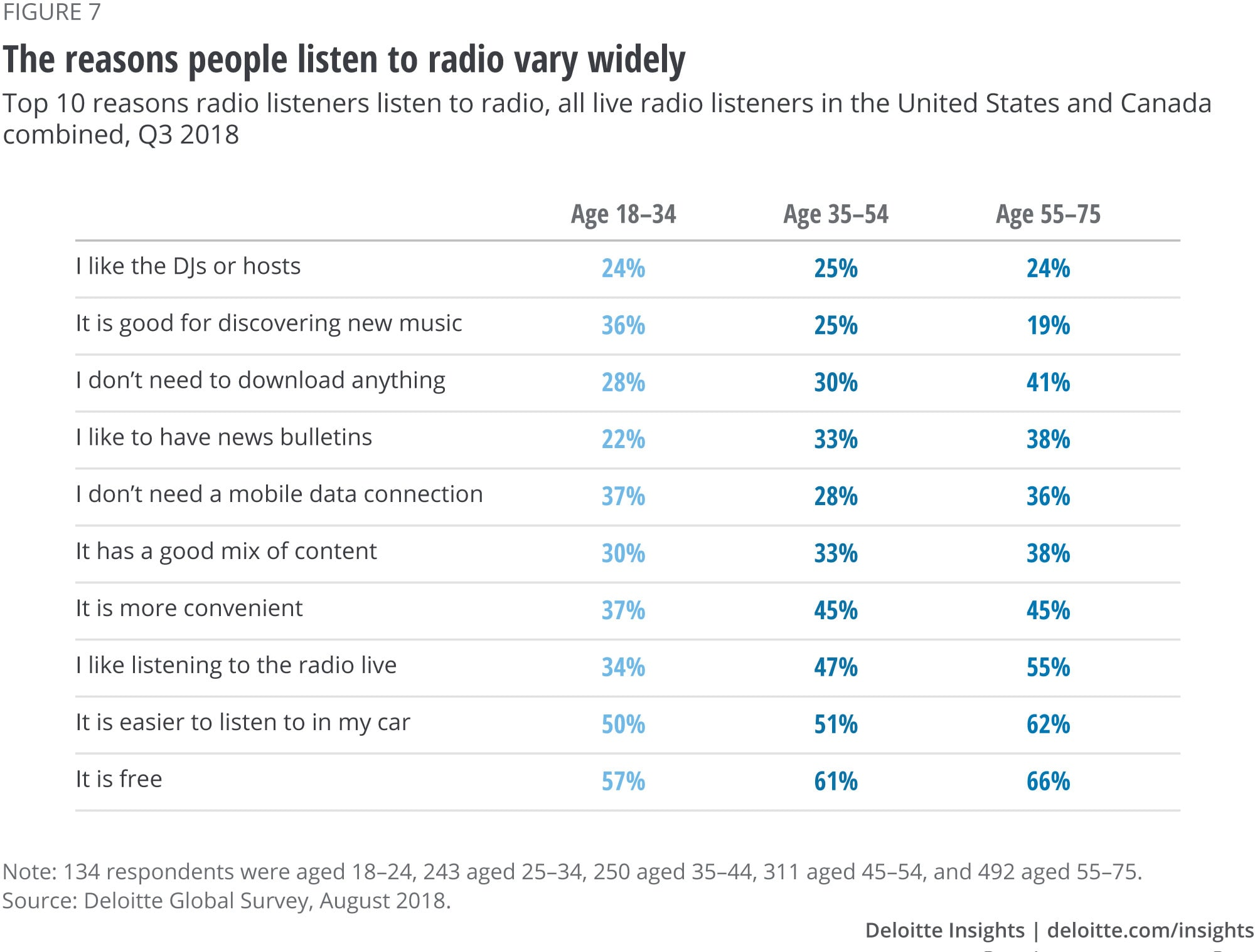 The reasons people listen to radio vary widely