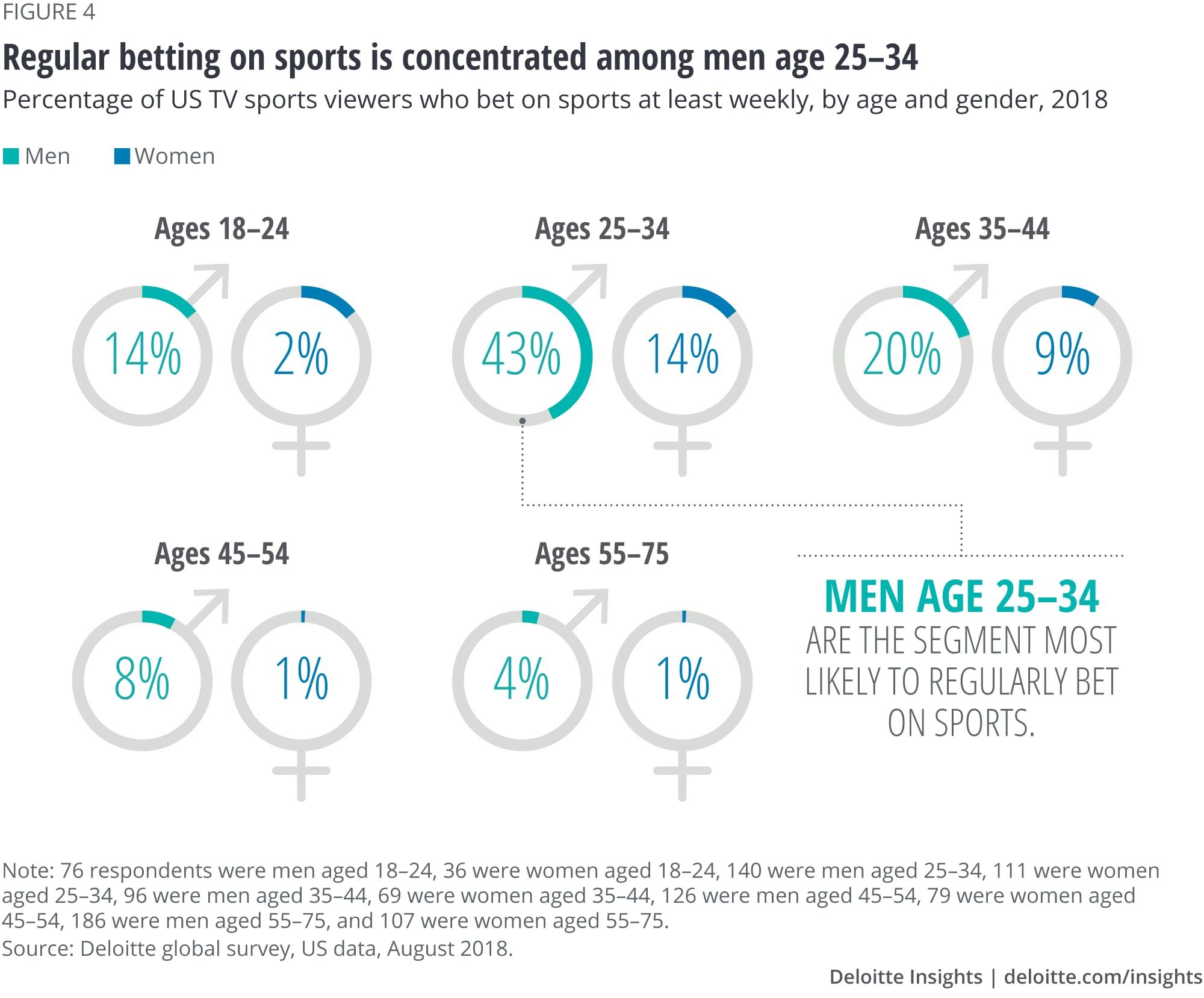 TV sports betting | Deloitte Insights