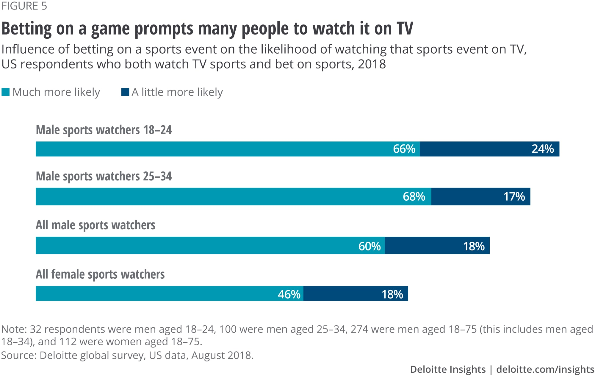 Betting on a game prompts many people to watch it on TV