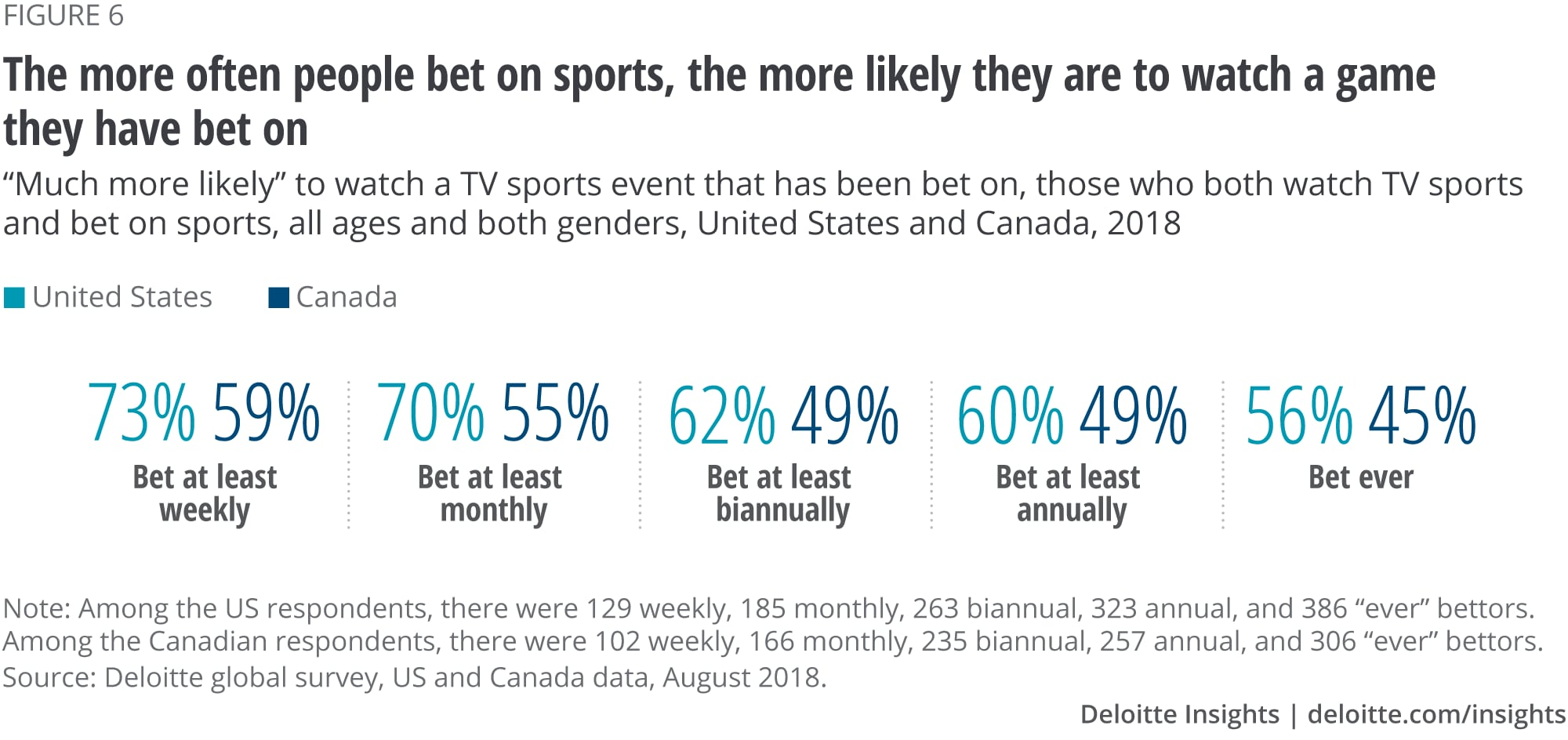 The more often people bet on sports, the more likely they are to watch a game they have bet on